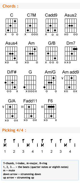 Guitar : guitar chords dust in the wind Guitar Chords : Guitar Chords Dustu201a Guitar Chords Dust ...