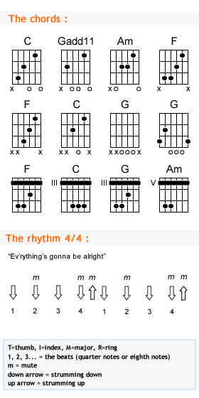 Colorful Crying Guitar Chords Collection - Beginner Guitar Piano ...