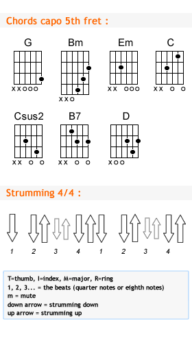 79+ Ukulele Chords For Somewhere Over The Rainbow - Practice Chords ...